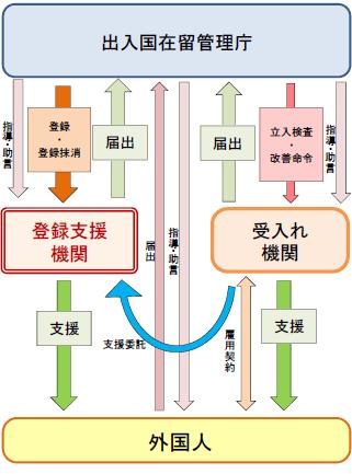 特定技能の制度の概要
